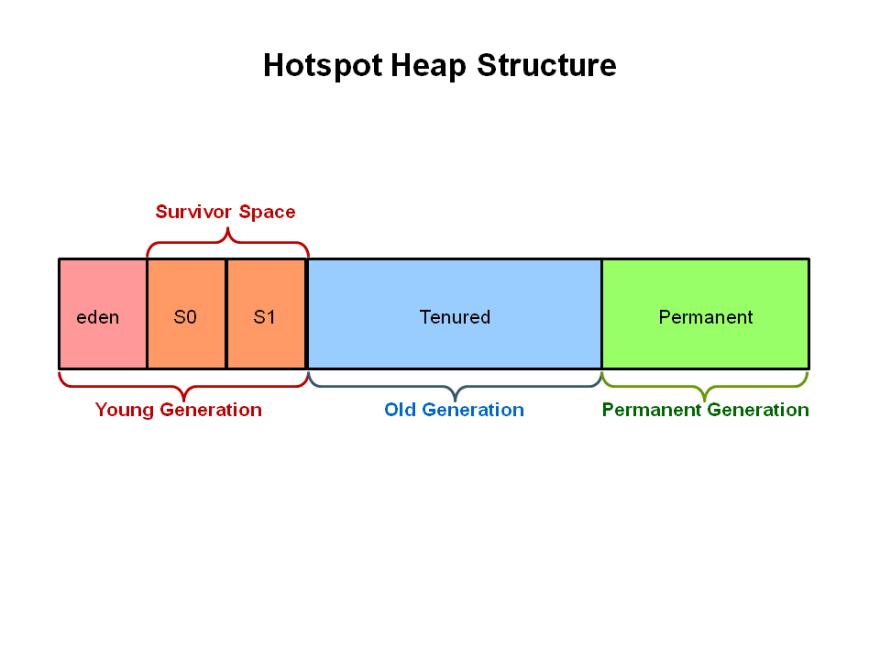 HotspotHeapStructure