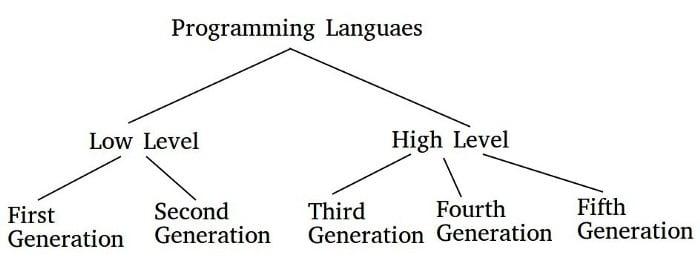 The Birth Of Modern Programming - DEV Community 👩 💻👨 💻