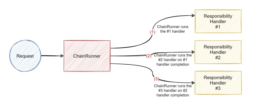 ChainRunner Flow Diagram