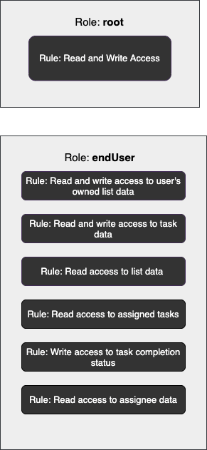 rules-for-each-role
