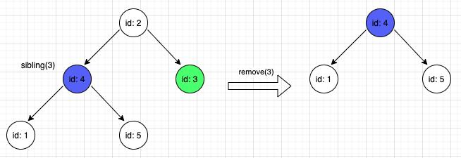 Example - remove(3)