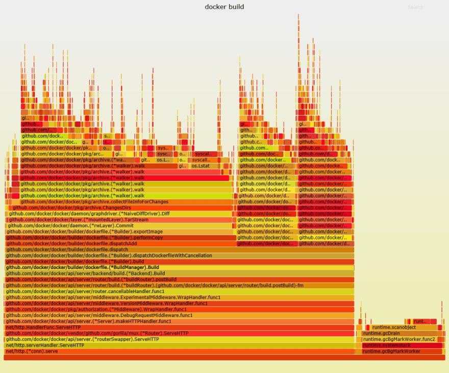 docker build flame graph