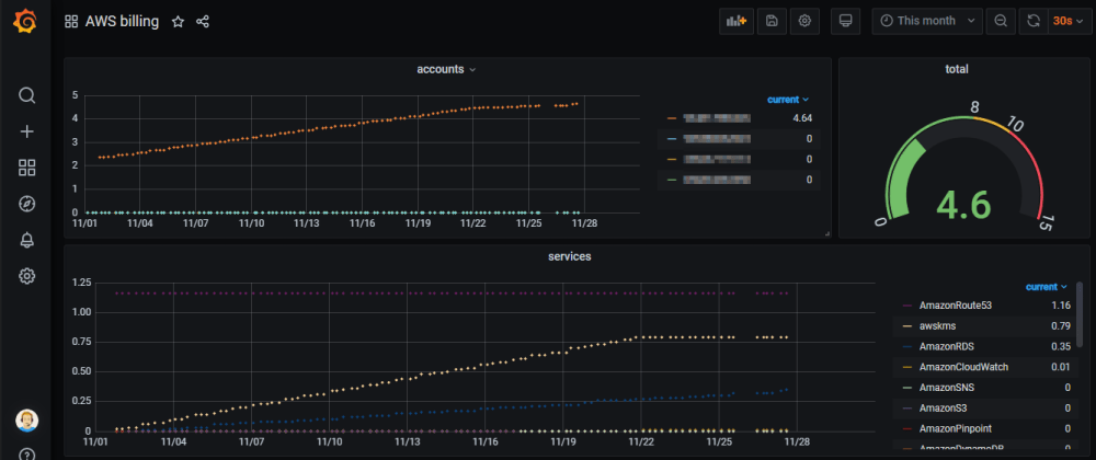 Cover image for How to display AWS billing metrics in Grafana Cloud