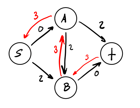 The residual graph for the tutorial flow network