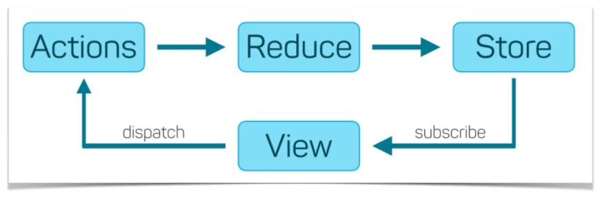 redux architecture diagram