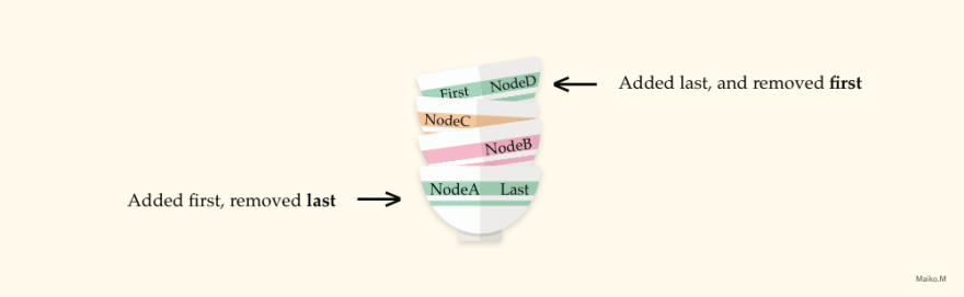 image of stacks with javascript