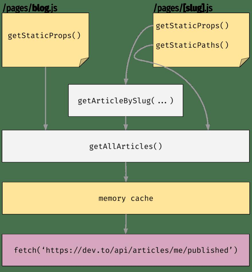 Diagram (memory cache)