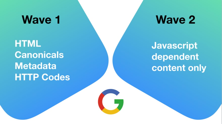 Google's 2 wave indexing system