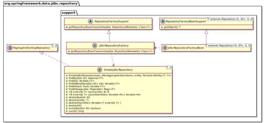 Spring Data JdbcRepositoryFactory class diagram overview