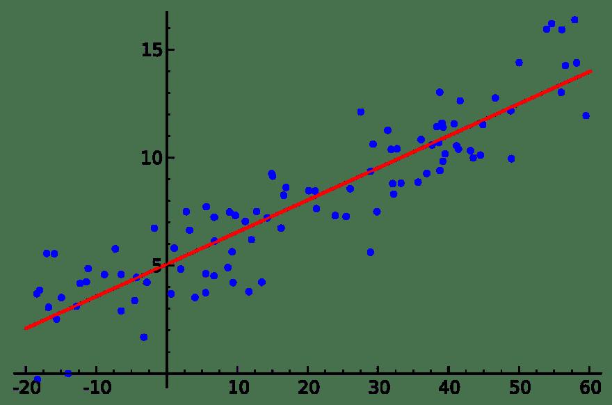 Reta de regressão linear simples