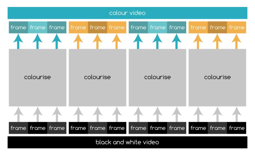 Colourising video
