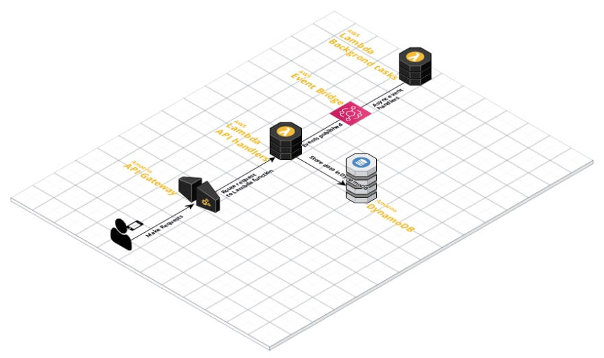 First version of Serverless Architecture Diagram