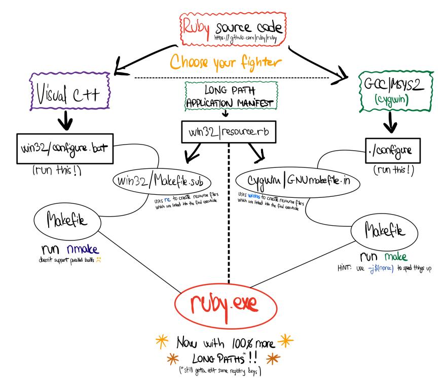 Ruby Diagram