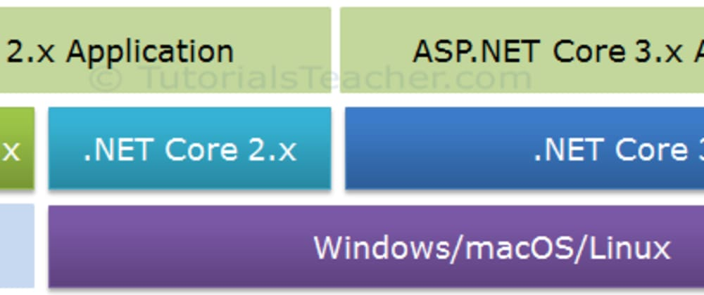 Cover image for Quick Overview of .NET Core and ASP .NET Core