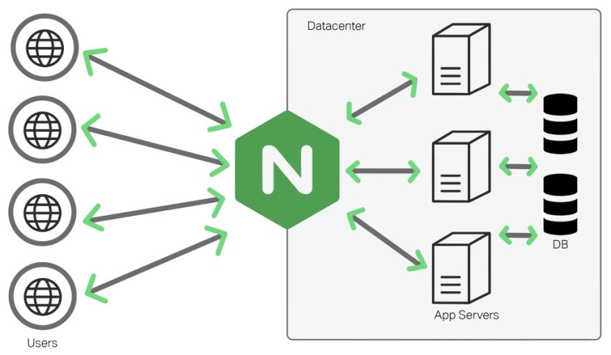 Nginx solution diagram