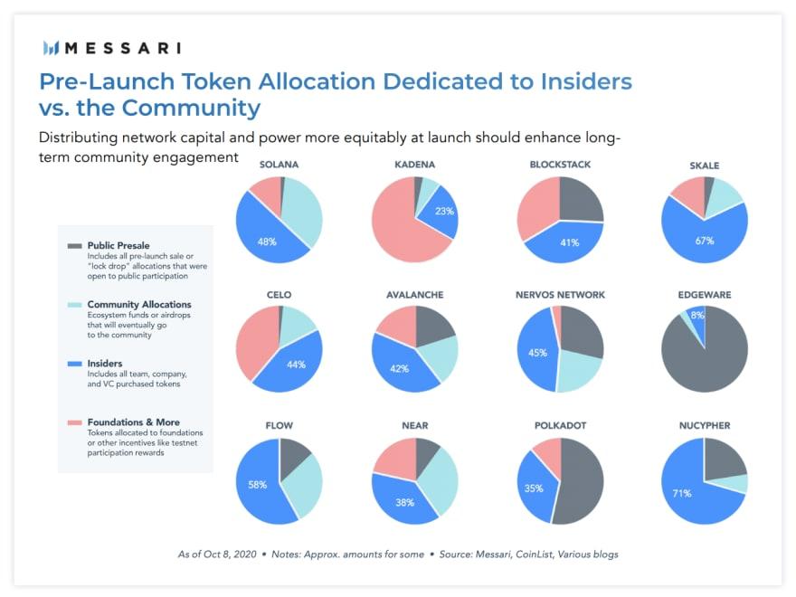 Token Allocation per Project