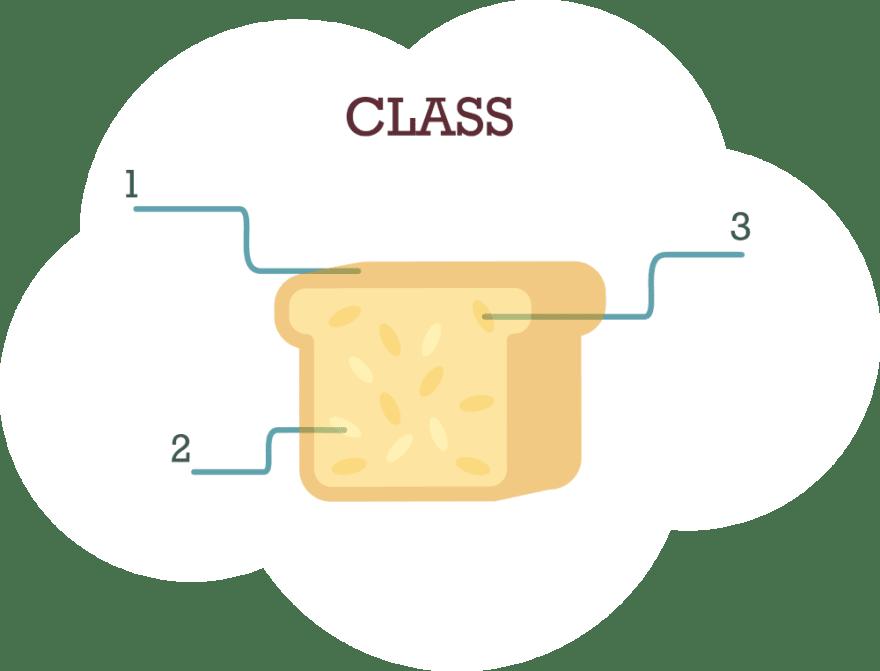 Class as Template