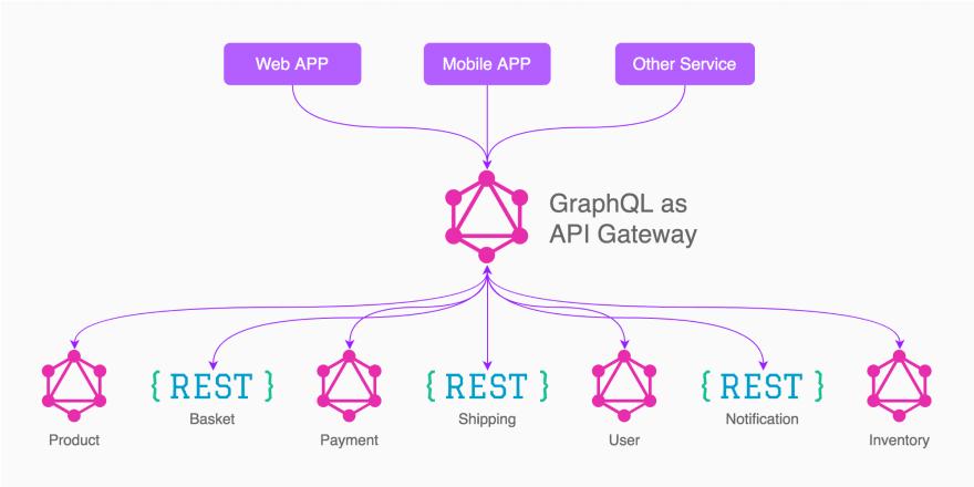 how grapql works