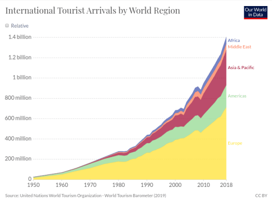 tourism_statistics
