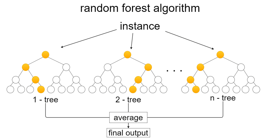 simplified explanation of the random forest algorithm