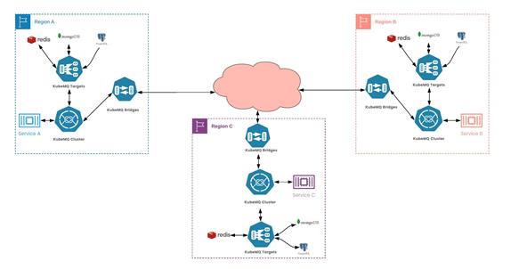 KubeMQ Bridges - Binding Multiple Clusters Together