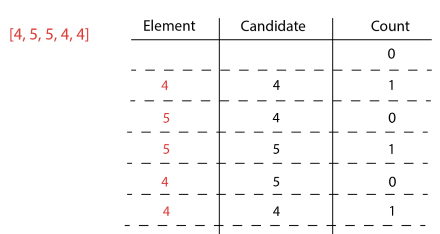 Element is 4, candidate is 4, count is 1