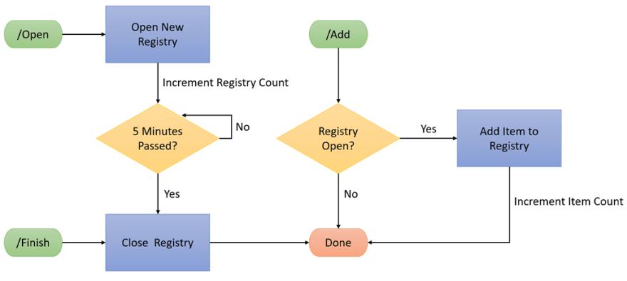 Durable Registry Workflow
