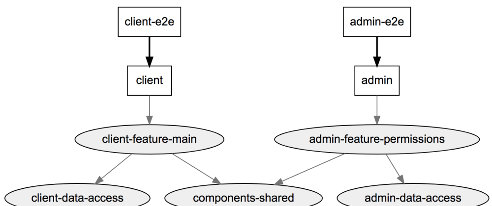 Cover image for Using the Nx Dependency Graph in Custom Scripts