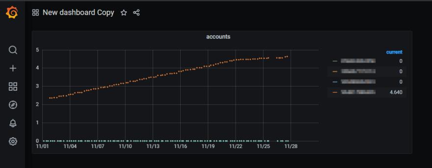 Grafana Cloud created dashboard
