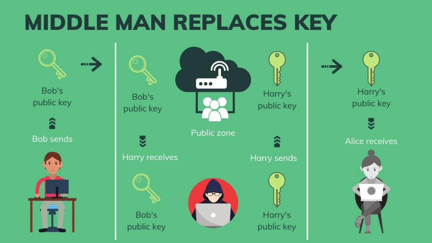 Key swap