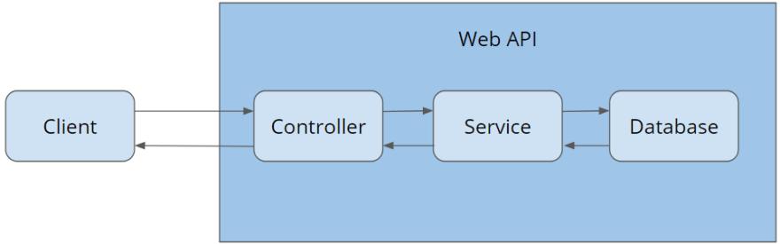 Web API Structure