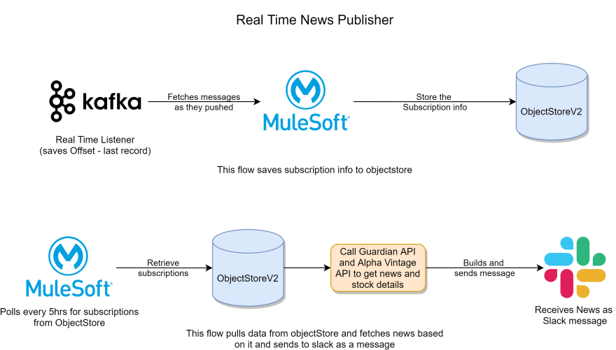 Real-time News Publisher