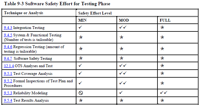 testing overview