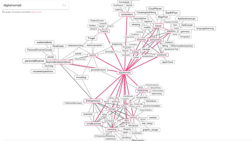Visualization of related subreddits to r/digitalnomad