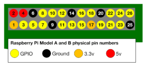 Physical Numbering