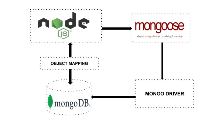 Mongoose, MongoDB, NodeJS relationship chart