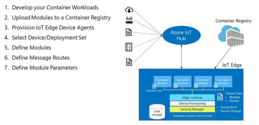 Creating an image recognition solution with Azure IoT Edge