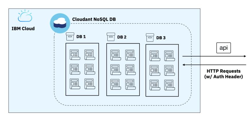 Cloudant-NoSQL-DB-Simple-Arch-Diagram