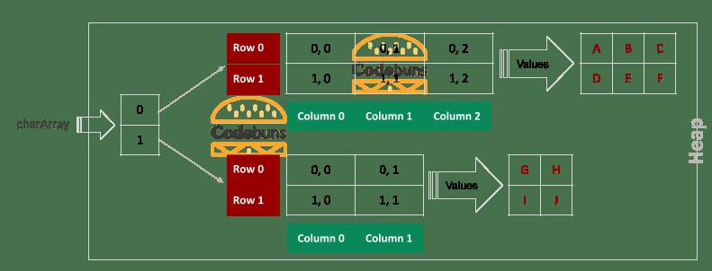 C# Jagged Array With 2 Rows 2 Rectangular Array