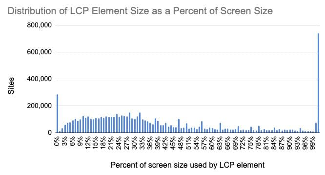Histogram of LCP Element Size as a Percent of Screen Size