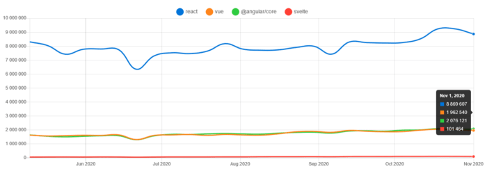 Weekly downloads of React, Vue, Angular and Svelte in the past 6 monts.