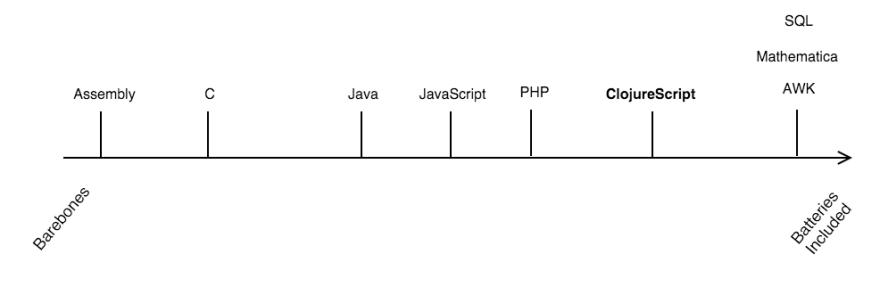 Spectrum of programming languages