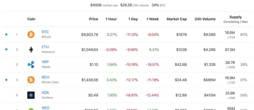 Follow the top 100 cryptocurrencies at all times