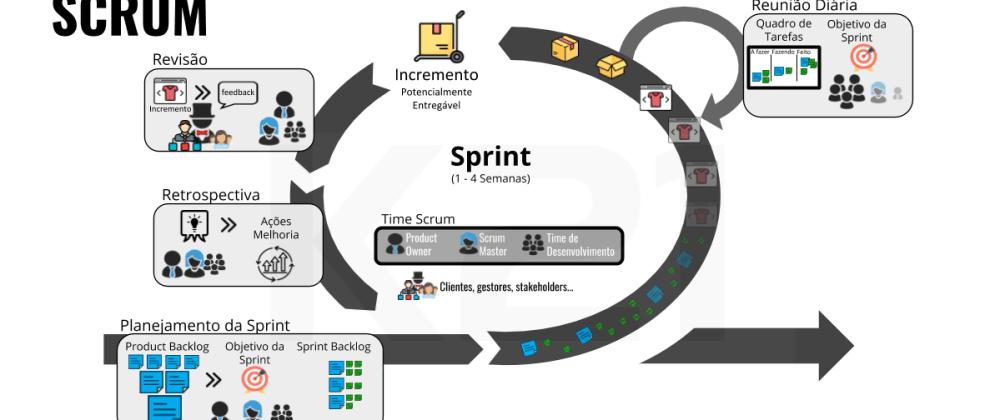 Cover image for Agile - Scrum - Visão Geral