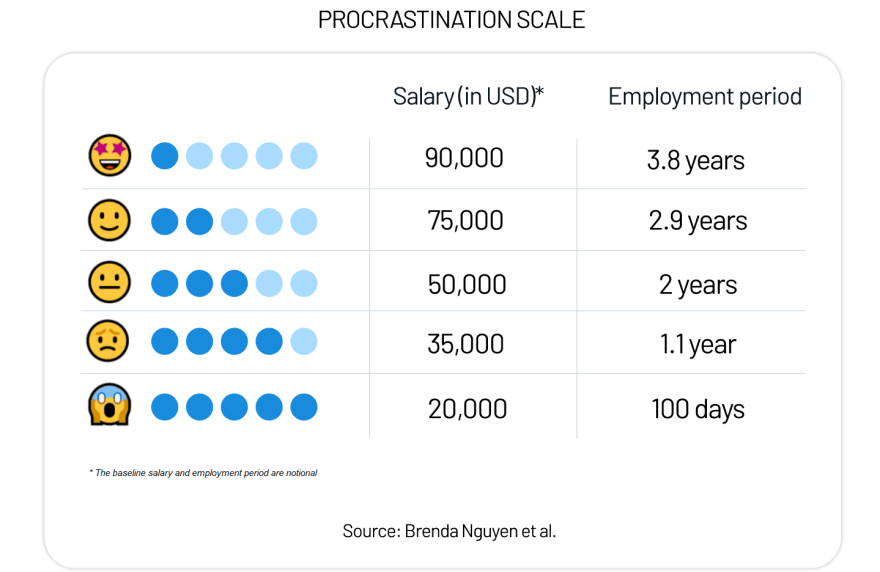 Procrastination scale