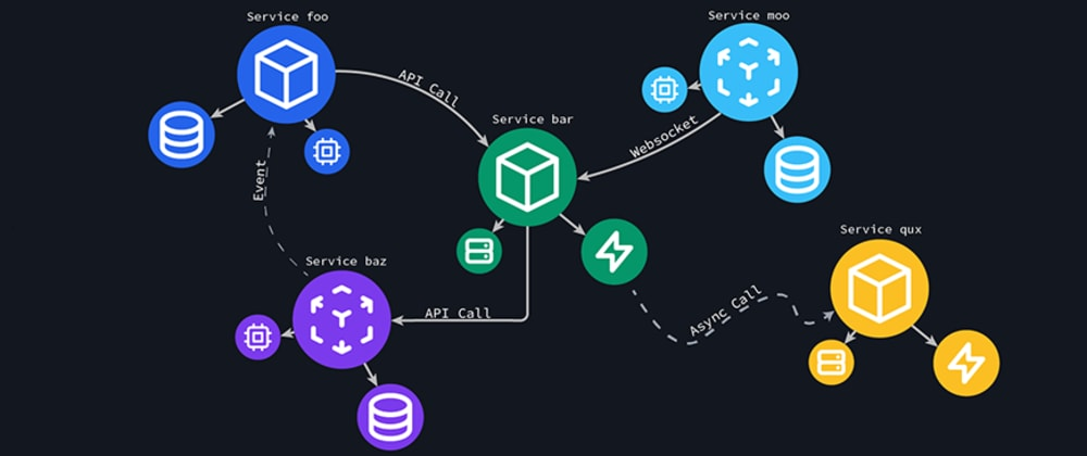 Cover image for Distributed tracing made simple