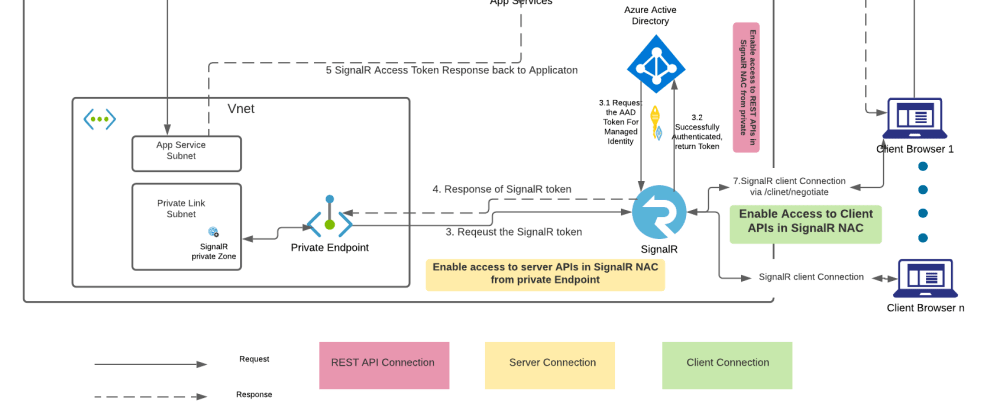 Cover image for Securing Azure SignalR +Azure App Service - Part 3