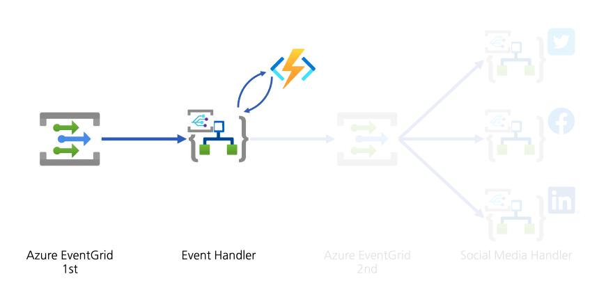 Diagram: Event Data Conversion