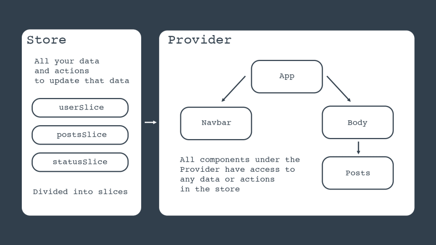 All your data and actions to update that data. Divided into slices. All components under the Provider have access to any data or actions in the store