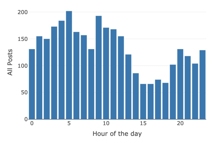 Hour by hour aggregate graph of .NET bot tweets